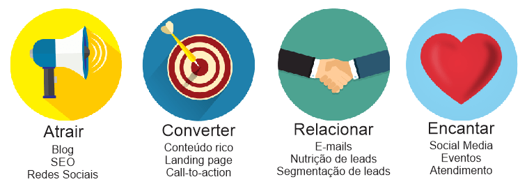 consultoria inbound marketing